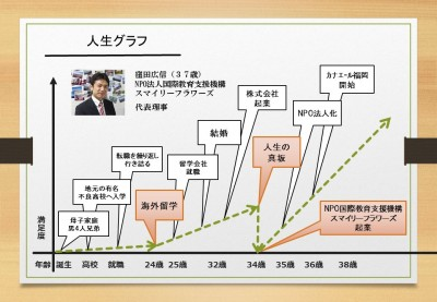 人生グラフ